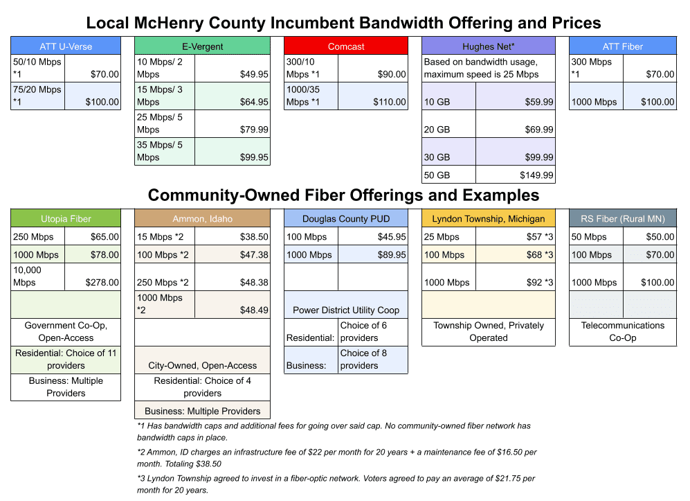 Incumbent offerings vs community-owned fiber