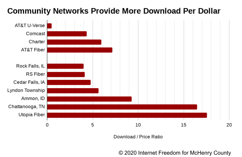 Community-owned networks vs incumbents graph